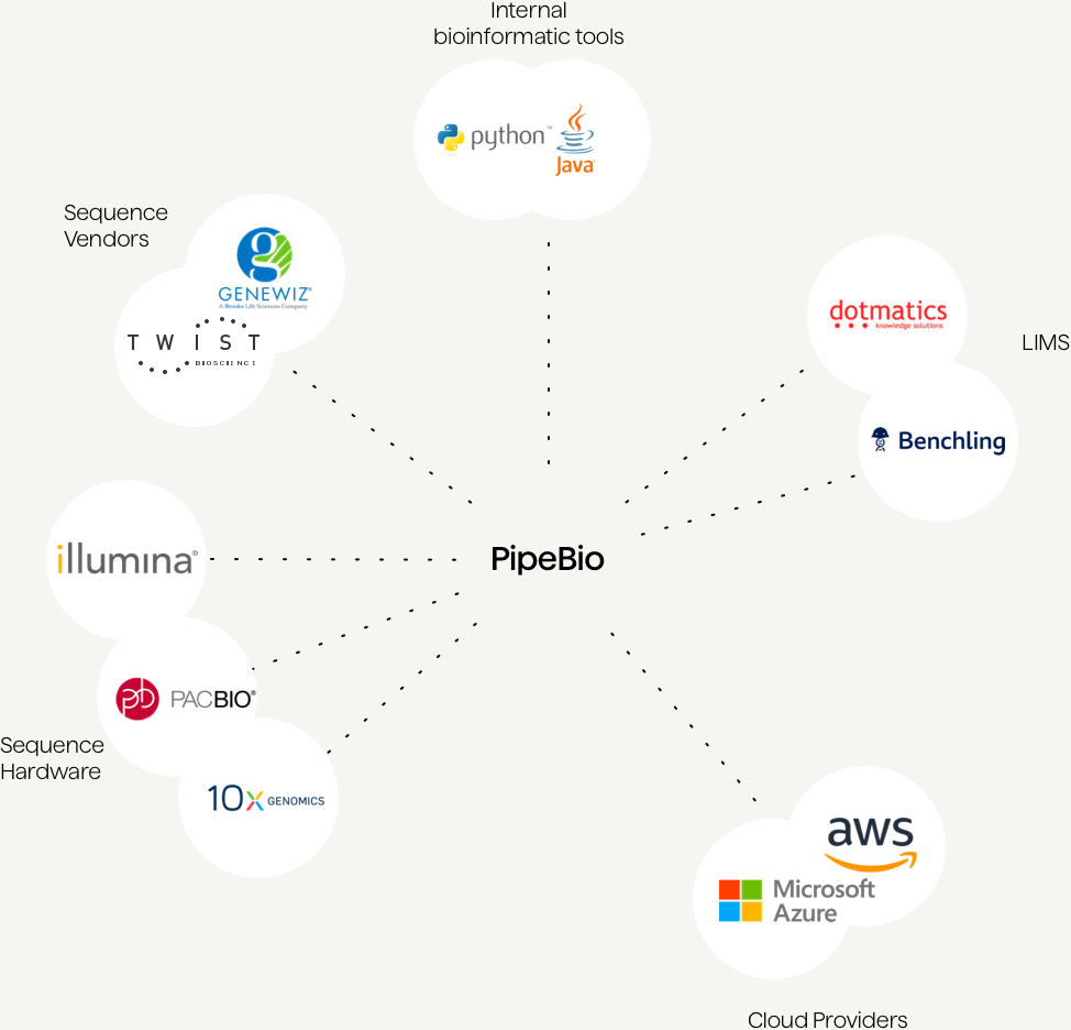 Integrate with instrument vendors or services with the PipeBio API.