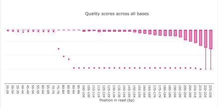Visually inspect NGS read quality by an aggregate quality plot of the entire data set and filter out potential short sequences.